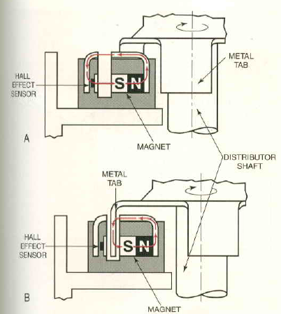 all about ignition system primary circuit of an ignition system a a magnetic field can act on a hall effect sensor