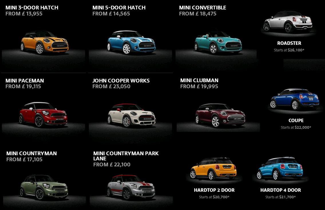 Các dòng xe Mini & mẫu xe Mini Cooper từ trước đến nay