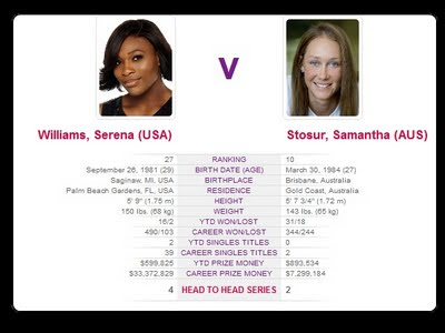 Serena vs Stosur - 2011 US Open Final