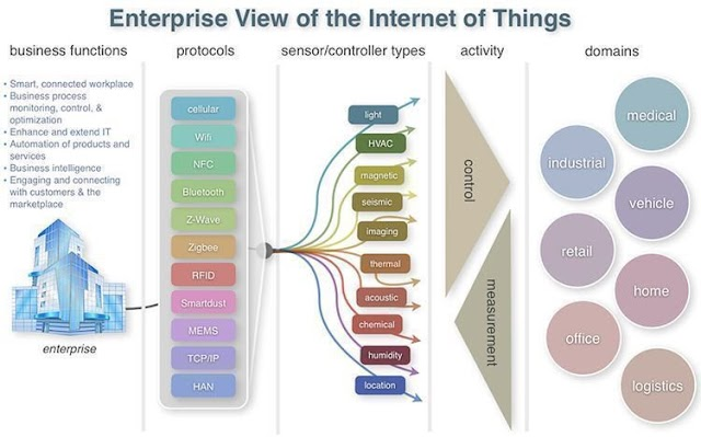 Enterprise view of Internet of Things