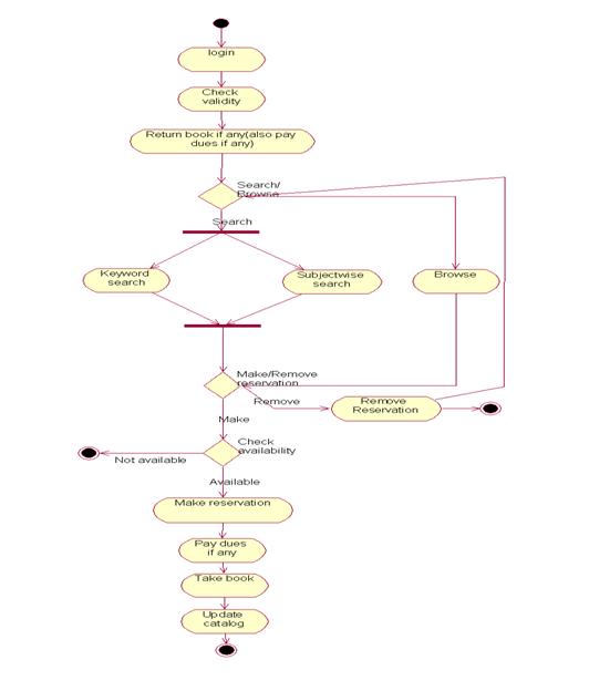 Library+Activity+Diagram. net lo java activity diagram