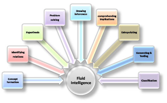"""difference between fluid and crystallized intelligence """"cattell and various collaborators, and later many independent investigators, made the distinction between fluid intelligence and crystallized intelligence  cattell (1983) states, fluid intelligence is involved in tests that have very little cultural content, whereas crystallized intelligence loads abilities that."""