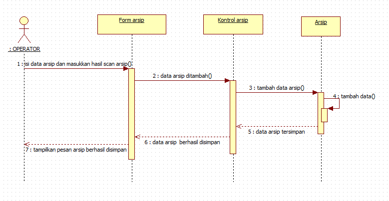 Tutorial kampus kumpulan tutorial sequence diagram operator menambah arsip ccuart Image collections