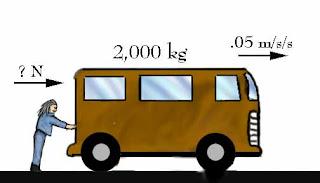 Gaya dan Rumusnya Dalam Fisika