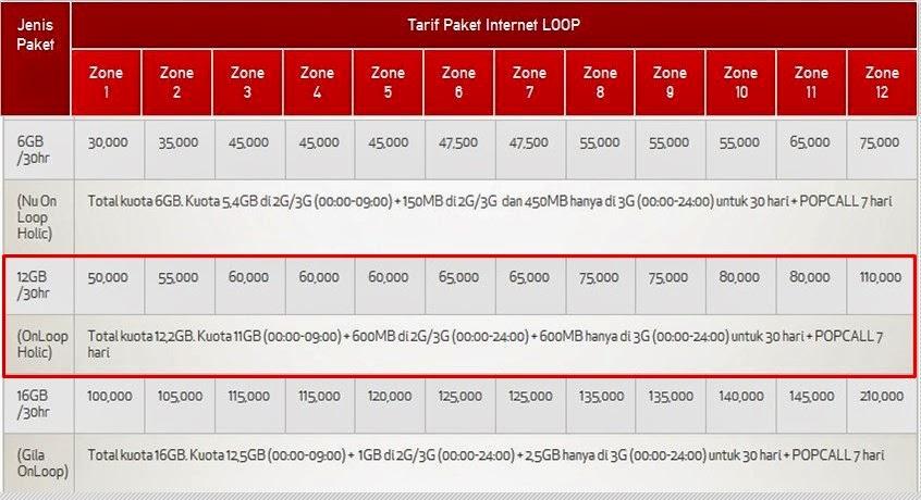 Cara Daftar Paket Internet Simpati Loop 12 GB (Cara Terbaru)