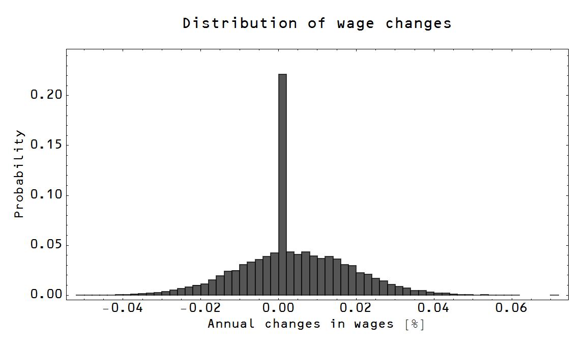 economics a level model essays
