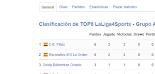 CLASIFICACIÓN TOP8 LA LIGA 4 SPORTS