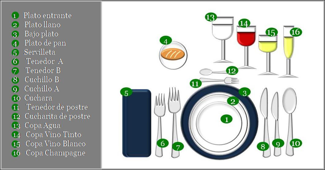 etiqueta y protocolo mesas y cubiertos