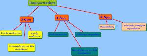 Εννοιολογικοί χάρτες στα μαθηματικά