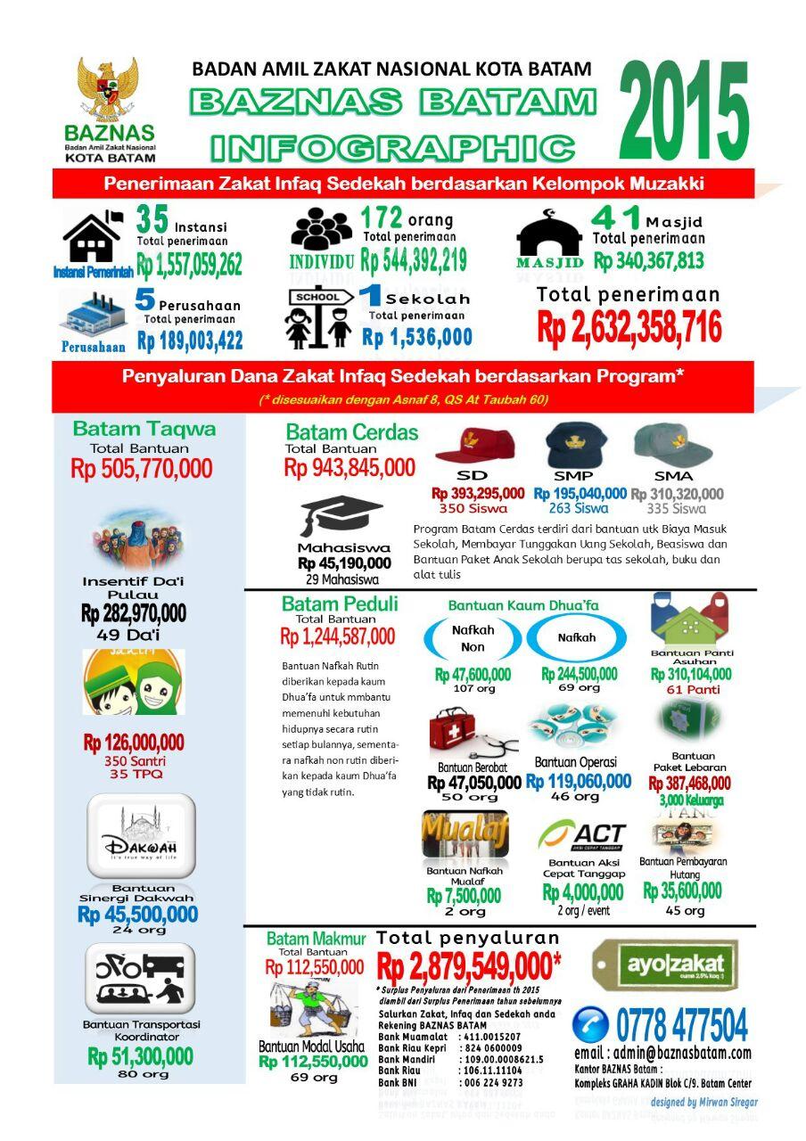 Info Graphic 2015