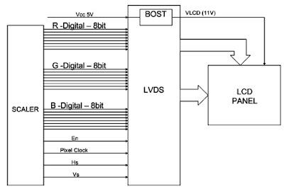Hình 33 - Các dữ liệu video số và các tín hiệu điều khiển màn hình.