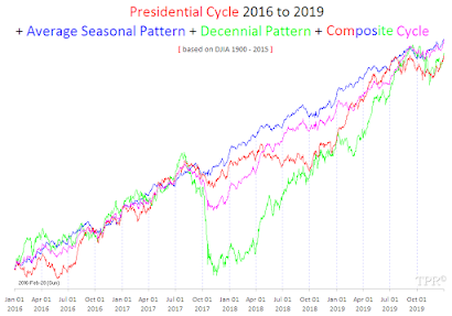 Presidential Cycle + Seasonal Cycle + Decennial Cycle | 2016 - 2019