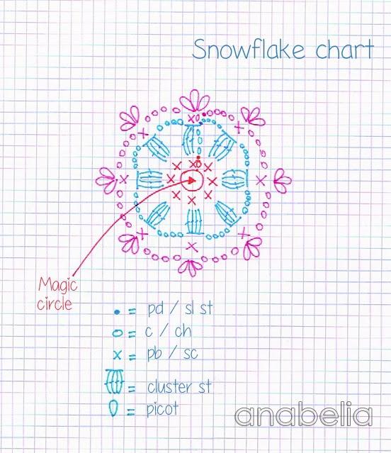 Crochet snowflakes garland | Anabelia Craft Design blog | Bloglovin\'