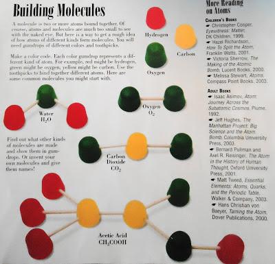 Making an atom worksheet
