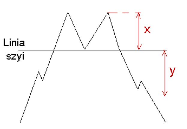 Jeżeli chodzi o formacje kontynuacji trendu to do najczęściej przytaczanymi są: trójka hossy i trójka bessy, rozstanie, przeczekanie oraz .