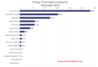 U.S. November 2012 pickup truck sales chart