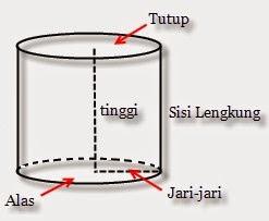 Cara Menghitung Rumus Volume Tabung (Silinder) Contoh Soal dan Pembahasan Lengkap