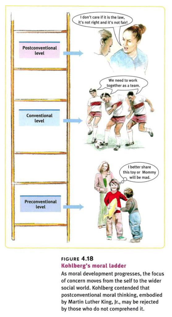 Kohlbergs Stages Of Moral Development Ladder Zach's educational ...