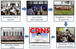 Mau langsung jadi CPNS melalui formasi khusus, Silakan Daftar Guru Garis Depan (GGD)