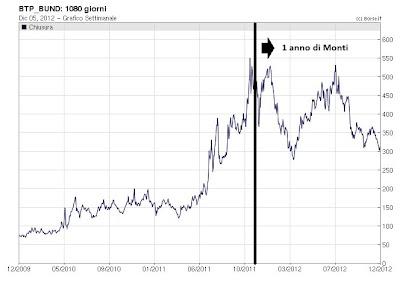2012.12.05+Spread+PTB+Bund+3+anni Tremonti: i nostri soldi vanno a banche francesi e tedesche