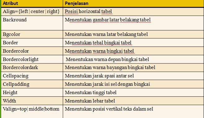 Atribut  dalam membuat tabel