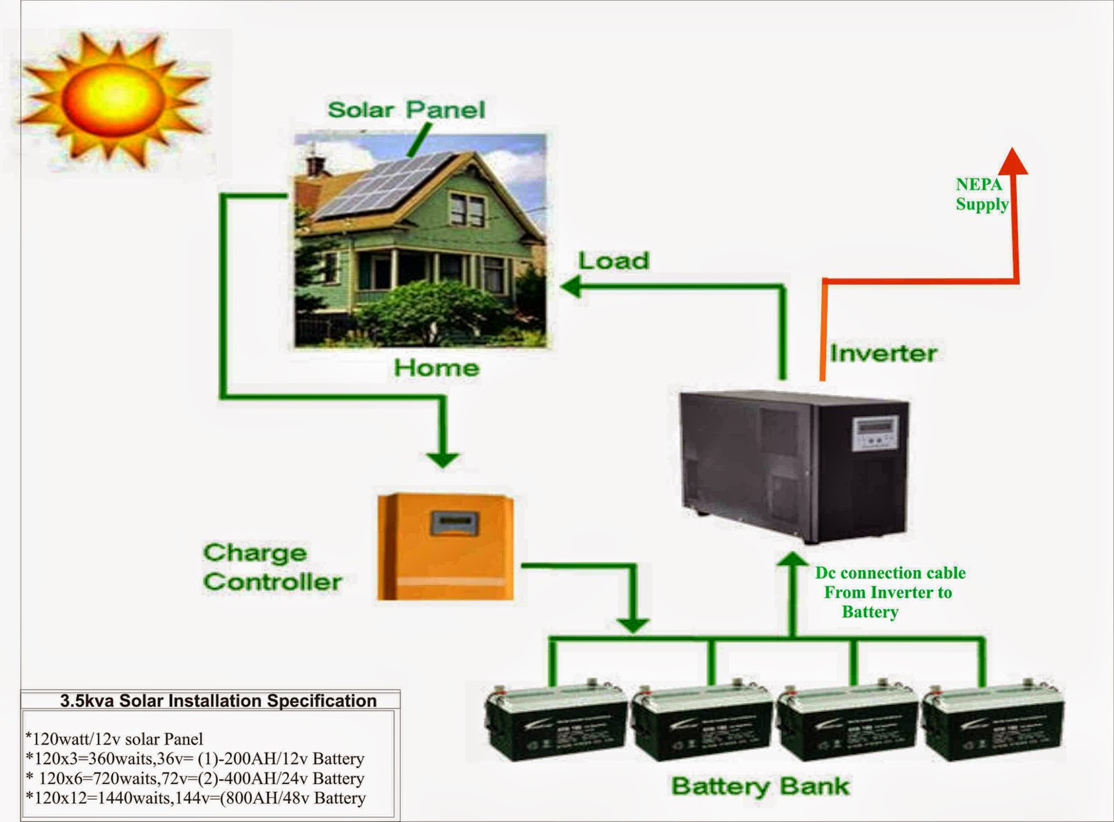 Inverter And Solar Expert In Nigeria Street Light Energy Cctv 12v Wiring Diagram Energydeepcycle Batteryinvertercctvbiometric Access Control Dstv Computer Engineer Industrial Electrical Installation Enegineer