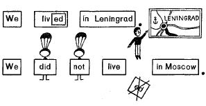 Образование простого прошедшего времени (Past Indefinite) в английском языке. Как образуются отрицательные и вопросительные предложения с глаголами в Past Indefinite в английском.