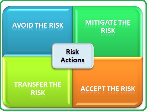 risk planning to identify