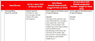 3 Pasal siluman dalam Perbandingan 3 UU-RUU Pilkada