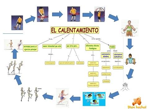 EducaciÓn FÍsica 4º Eso - Lessons - Tes Teach