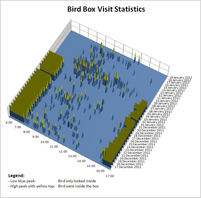 BirdboxStatistics.PNG