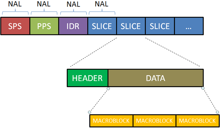 Exploring H 264 Part 2 H 264 Bitstream Format Gentle Logic