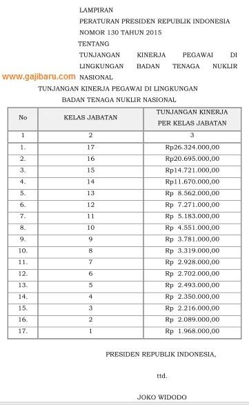 tabel tunjangan kinerja batan 2015