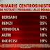 Primarie del centrosinistra il sondaggio