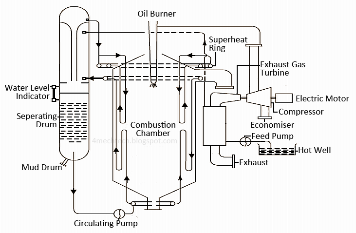 Mechanical Technology: Construction of Velox Boiler