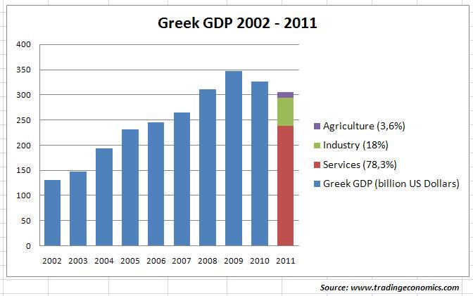 greece economics More information about greece is available on the greece page and from other department of state publications and other sources listed at the end of this fact sheet.