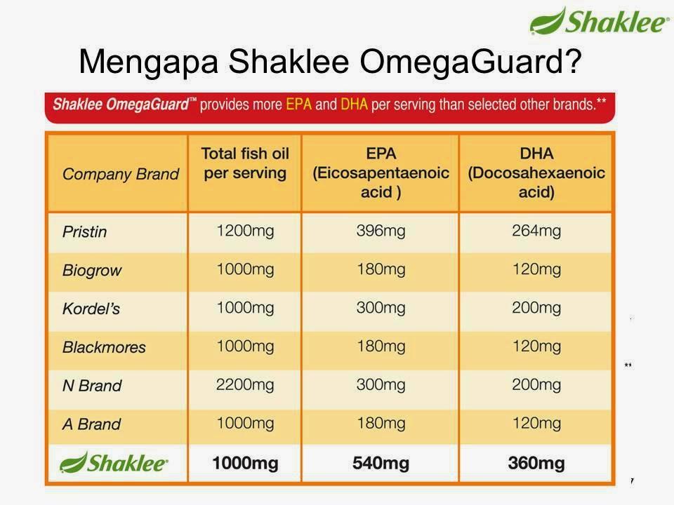 Omega, Omega Shaklee, Omega guard, Omega 3, khasiat omega