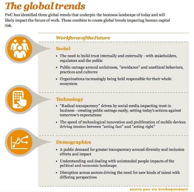 3 Global trend yang dideteksi PWC