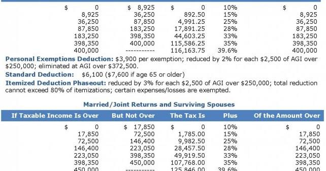 federal tax form k 1