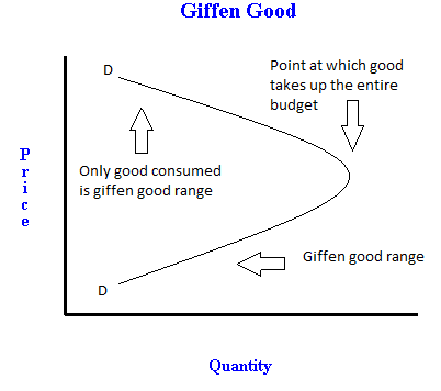 differentiate between inferior goods and giffen Figure1 derivation of the demand curve: normal goods giffen goods: in this section we inferior goods.