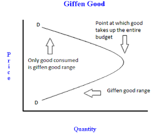 differentiate between inferior goods and giffen A veblen good is a good for which demand increases as the price increases, because of its exclusive nature and appeal as a status symbol a veblen good has an upward-sloping demand curve.