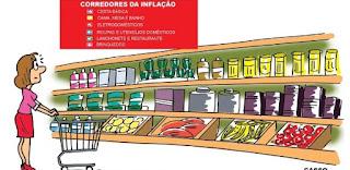 Pesquisa: inflação faz brasileiro cortar gasto com roupa, lazer e comida