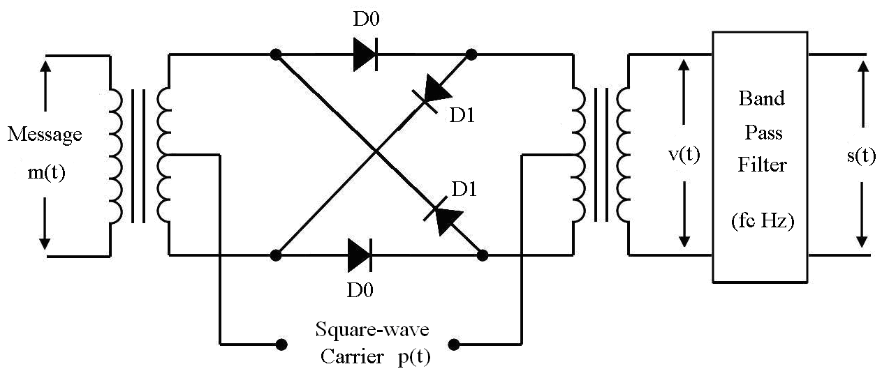 signals and systems  ring modulator
