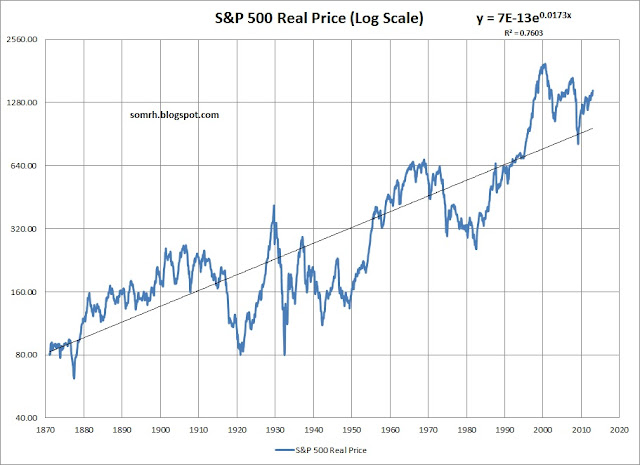 S&P 500 Bubble Exponential Trend
