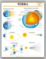 Esquema de como funciona a Terra