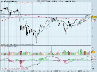 analisis tecnico-abertis-13 de junio de 2011