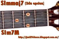 gráfico de Acorde menor con séptima Mayor en Guitarra mmaj7