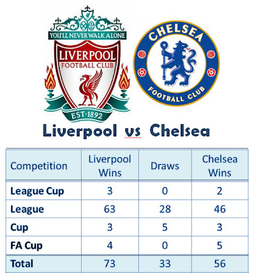HEAD TO HEAD LIVERPOOL VS CHELSEA