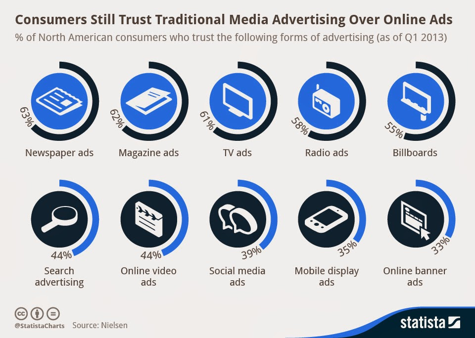 Consumers Still Trust Traditional Media Advertising Over Online Ads
