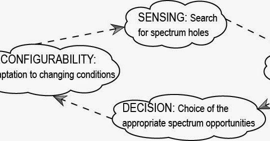 Cognitive radio mitola dissertation